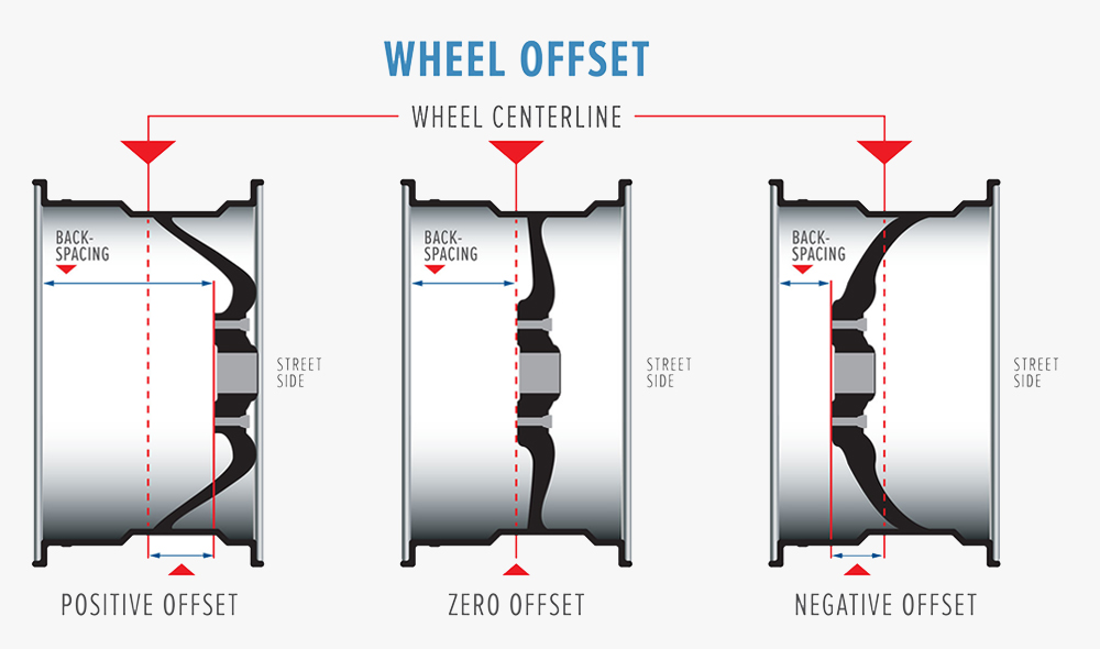 How Big of a Tire Can I Fit on My Truck? A Guide to Choosing the Correct Tire Size for Your 3rd Gen Tacoma: What is Offset?