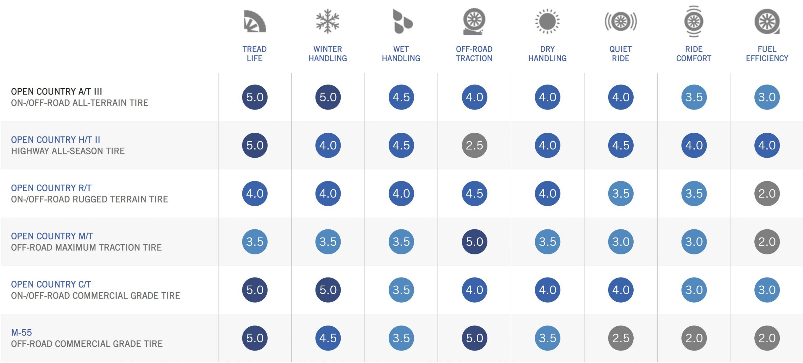 Toyo Tires Comparison & Performance Chart