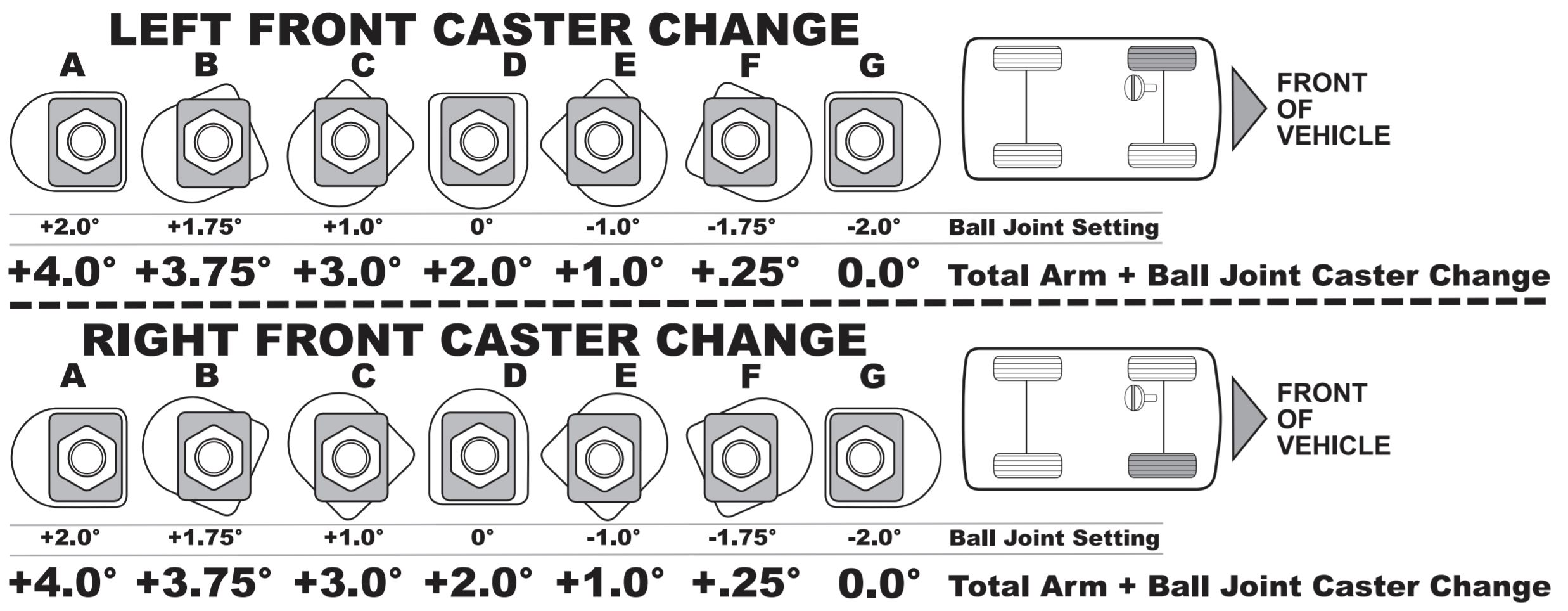 SPC Upper Control Arm (UCA) Caster Plate Adjustment Chart/Diagram for Toyota Tacoma